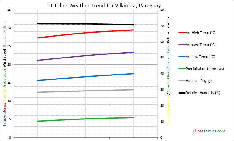 Graph of weather in Villarrica in October