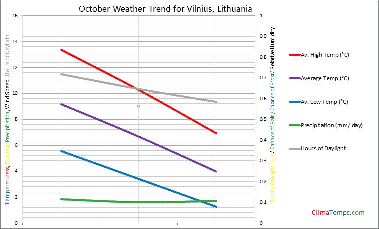 Graph of weather in Vilnius in October