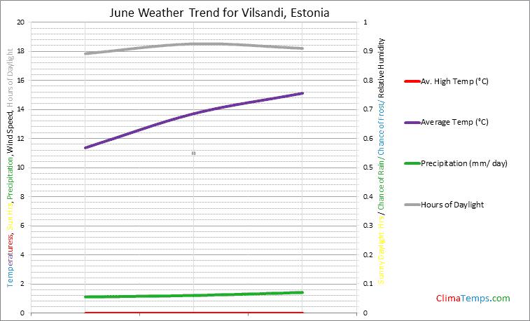 Graph of weather in Vilsandi in June