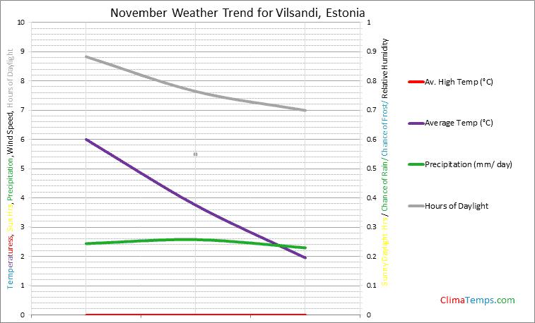Graph of weather in Vilsandi in November