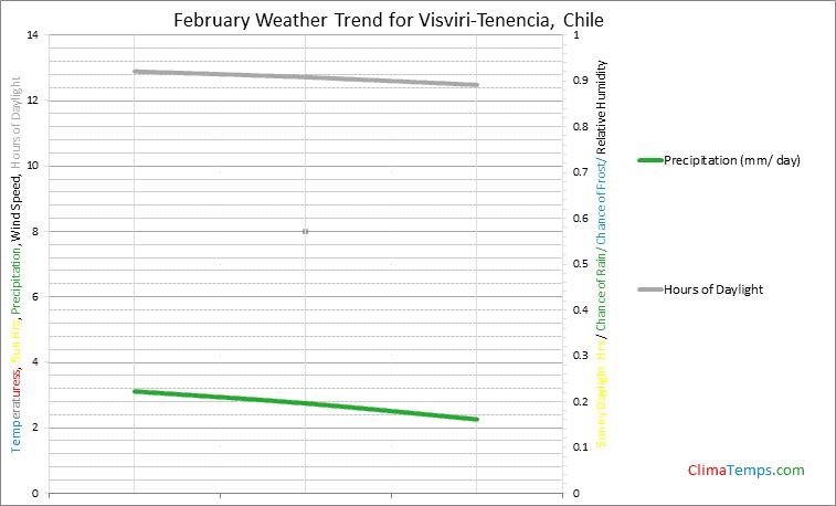 Graph of weather in Visviri-Tenencia in February