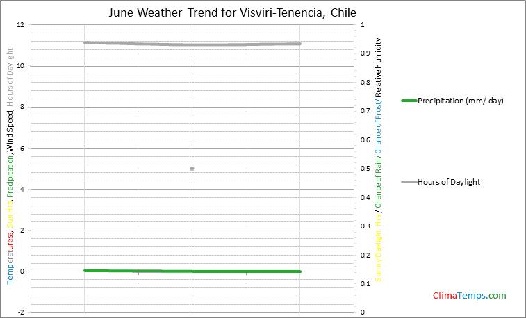 Graph of weather in Visviri-Tenencia in June