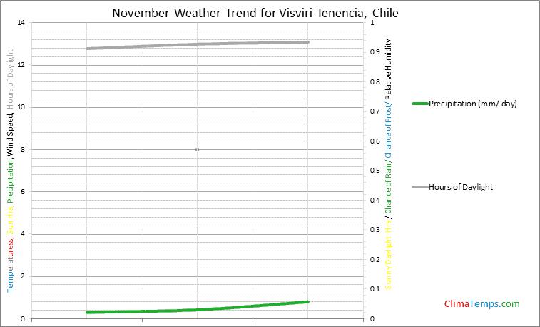 Graph of weather in Visviri-Tenencia in November