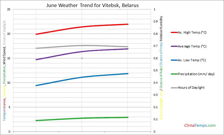 Graph of weather in Vitebsk in June