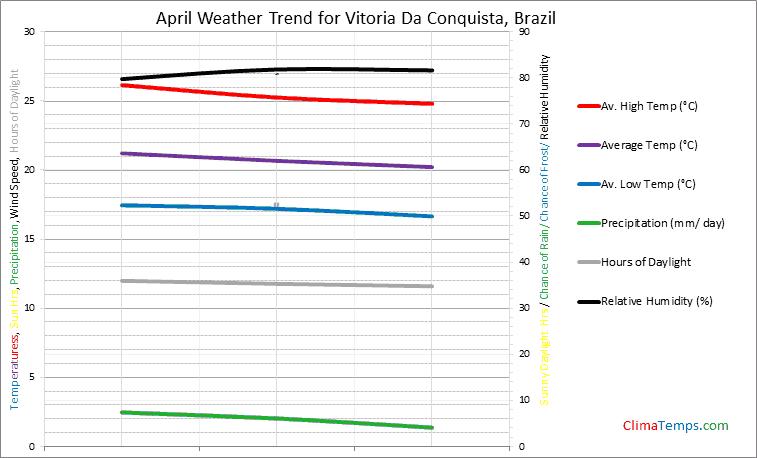Graph of weather in Vitoria Da Conquista in April