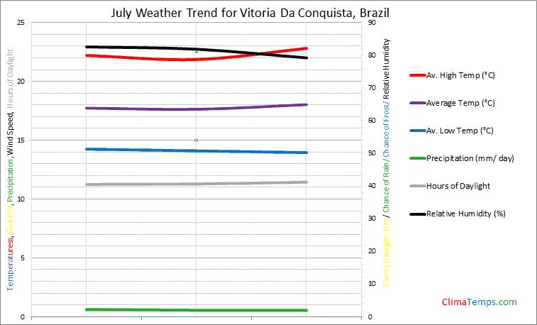 Graph of weather in Vitoria Da Conquista in July