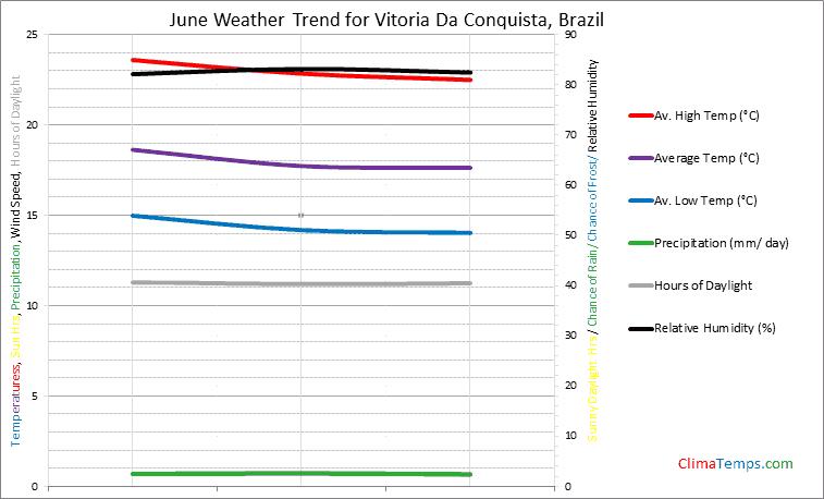 Graph of weather in Vitoria Da Conquista in June
