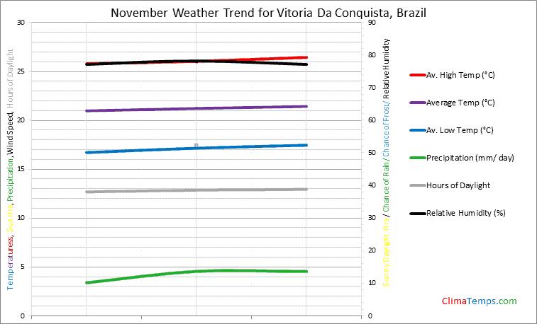 Graph of weather in Vitoria Da Conquista in November