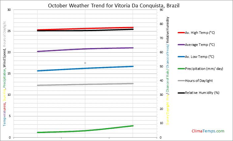 Graph of weather in Vitoria Da Conquista in October