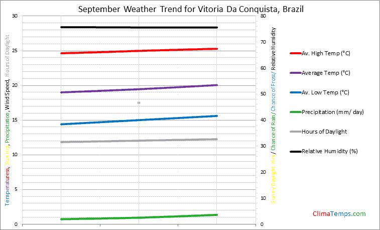 Graph of weather in Vitoria Da Conquista in September