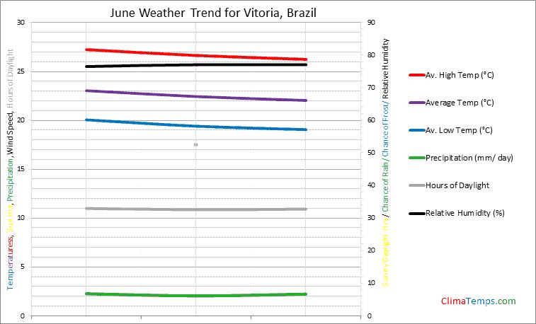 Graph of weather in Vitoria in June