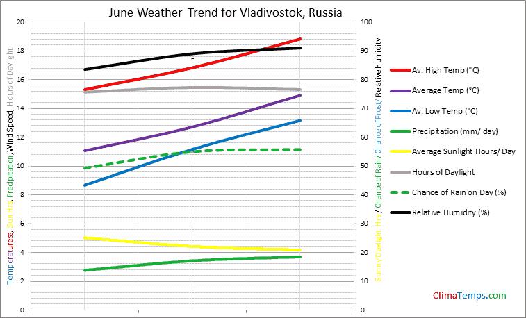 Graph of weather in Vladivostok in June
