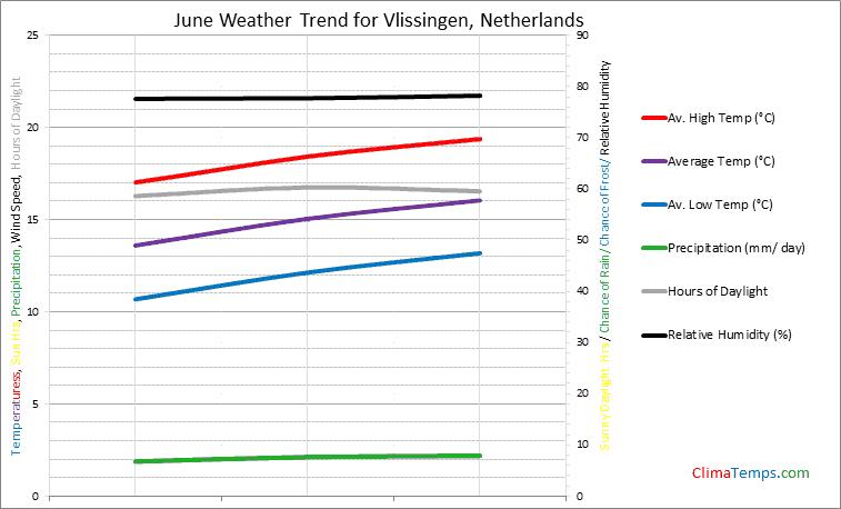 Graph of weather in Vlissingen in June