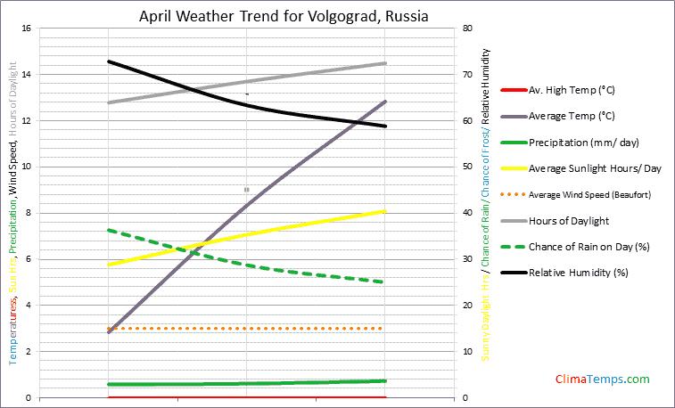 Graph of weather in Volgograd in April