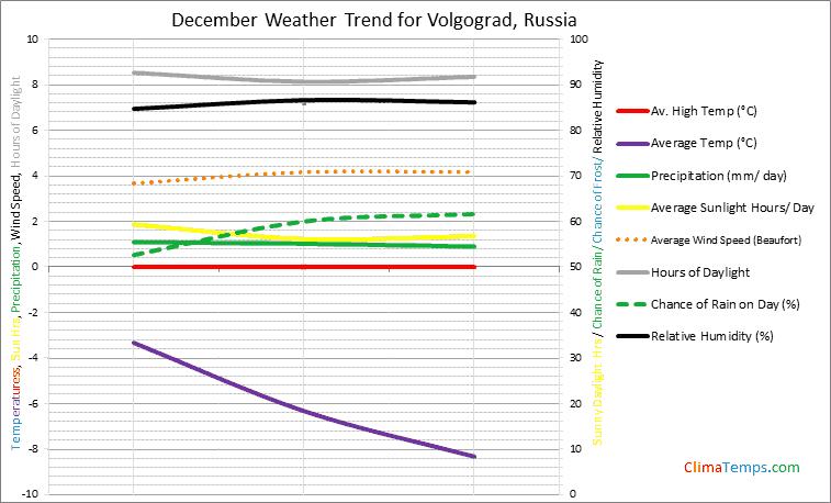 Graph of weather in Volgograd in December