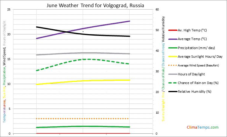 Graph of weather in Volgograd in June
