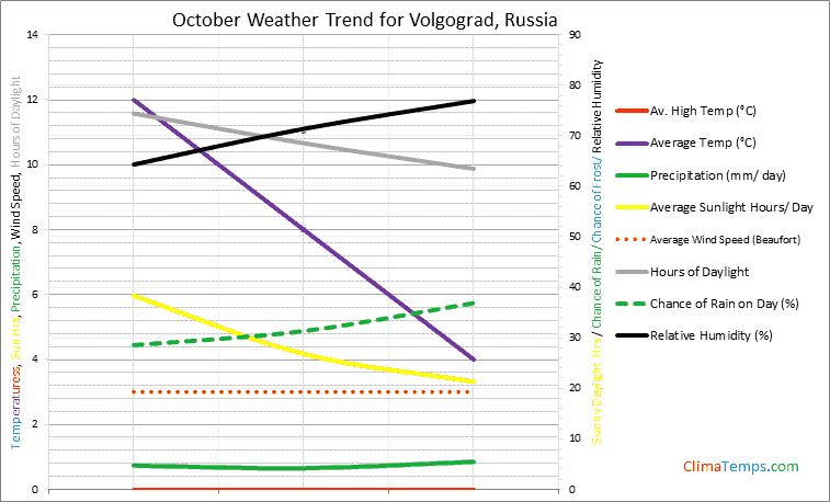 Graph of weather in Volgograd in October