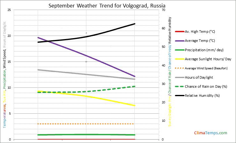 Graph of weather in Volgograd in September