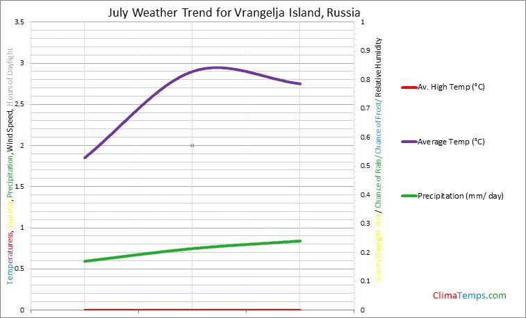 Graph of weather in Vrangelja Island in July