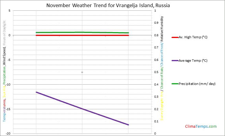 Graph of weather in Vrangelja Island in November