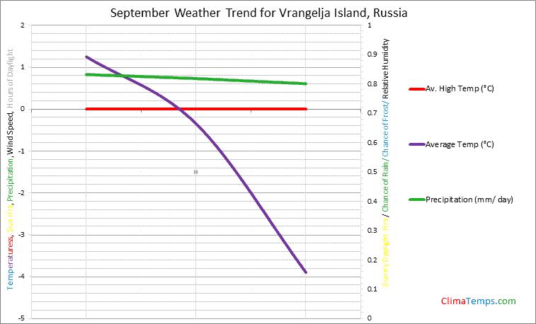 Graph of weather in Vrangelja Island in September