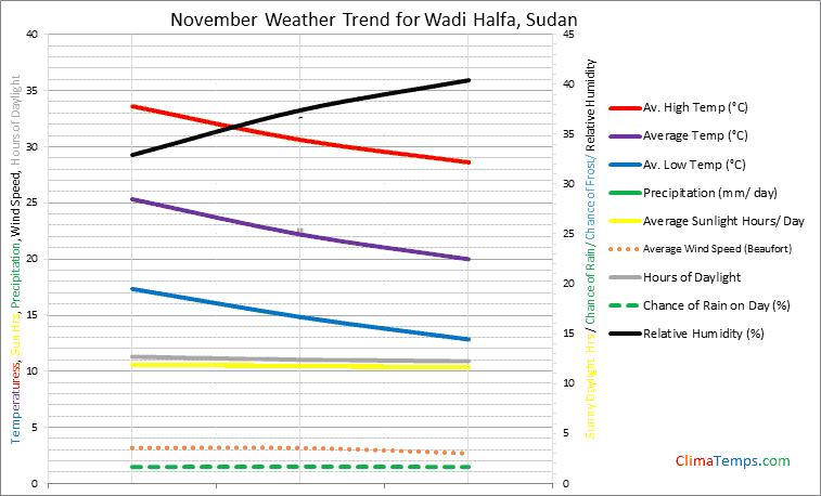 Graph of weather in Wadi Halfa in November