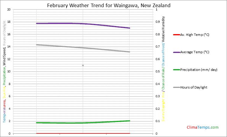 Graph of weather in Waingawa in February