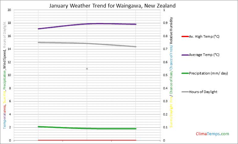 Graph of weather in Waingawa in January
