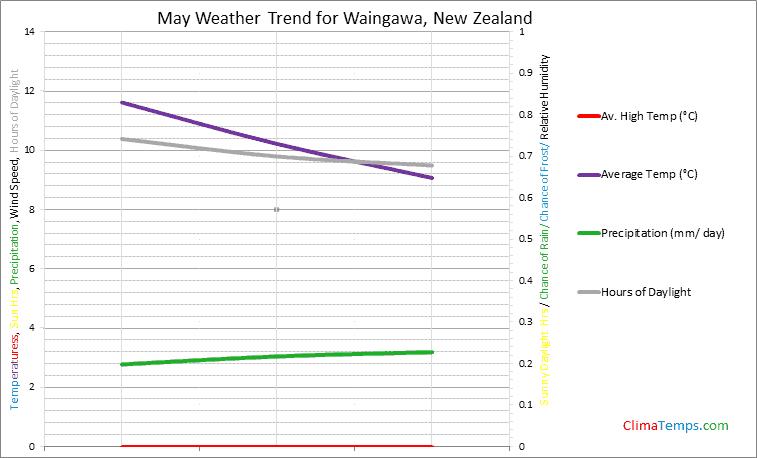 Graph of weather in Waingawa in May