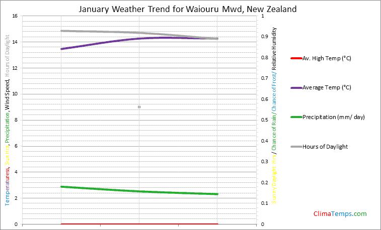 Graph of weather in Waiouru Mwd in January