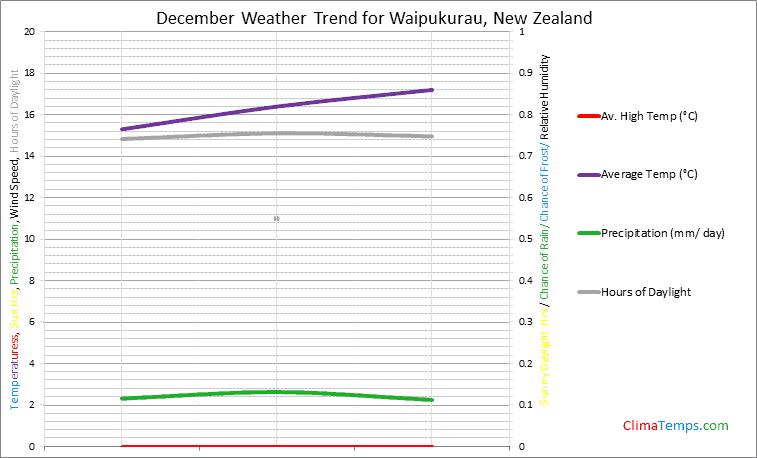 Graph of weather in Waipukurau in December