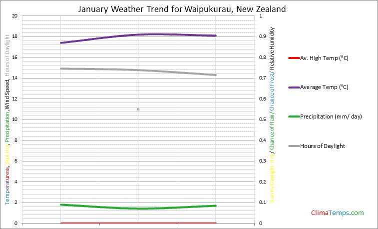 Graph of weather in Waipukurau in January
