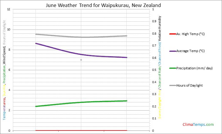 Graph of weather in Waipukurau in June