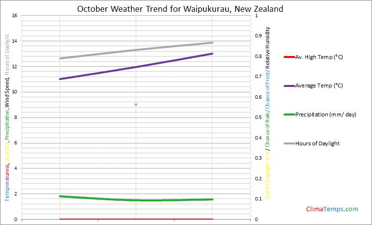 Graph of weather in Waipukurau in October