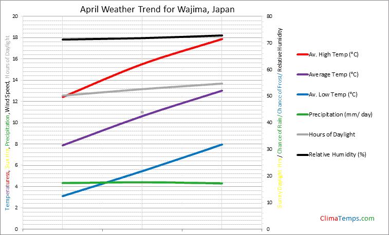 Graph of weather in Wajima in April