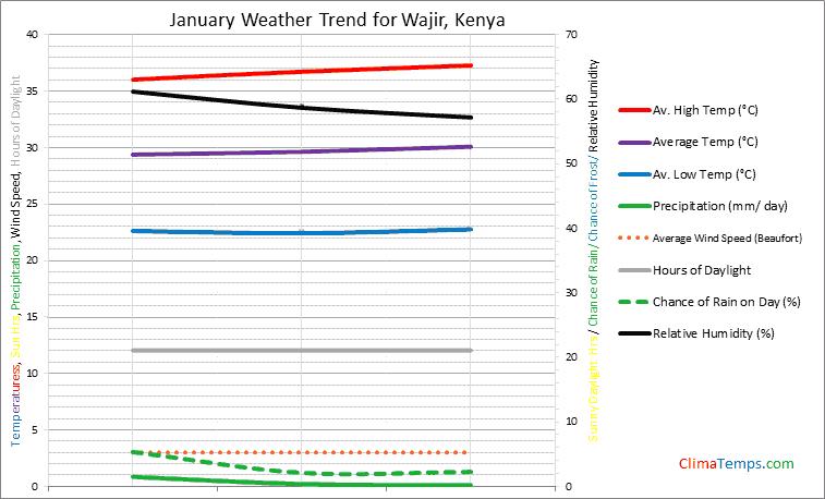 Graph of weather in Wajir in January