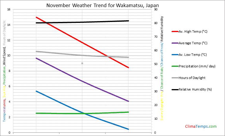 Graph of weather in Wakamatsu in November