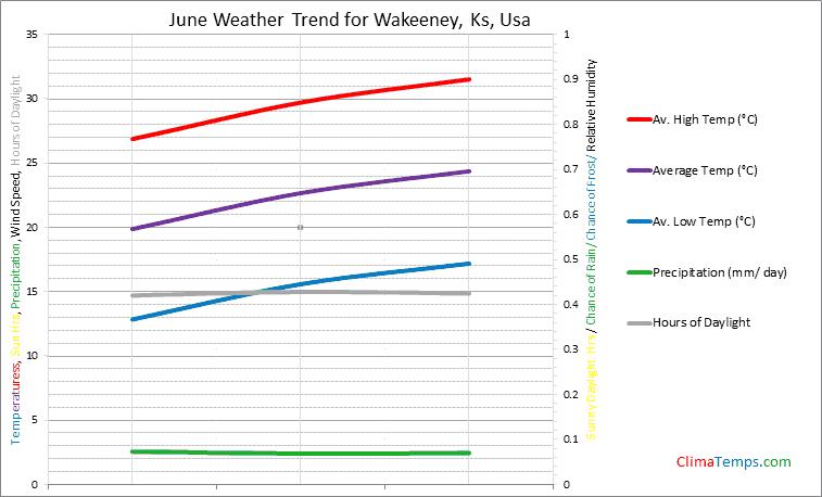 Graph of weather in Wakeeney, Ks in June