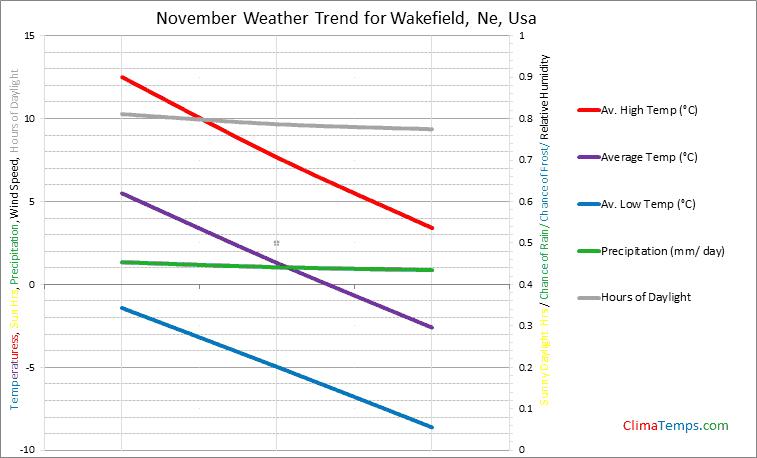 Graph of weather in Wakefield, Ne in November