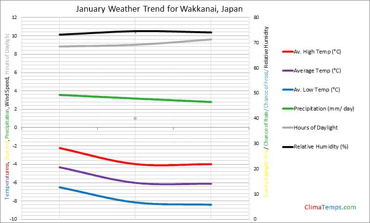 Graph of weather in Wakkanai in January