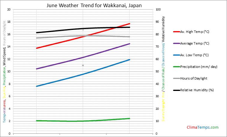 Graph of weather in Wakkanai in June