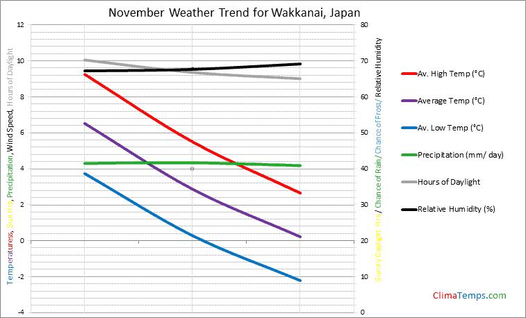 Graph of weather in Wakkanai in November