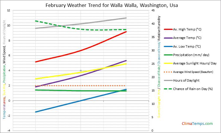 Graph of weather in Walla Walla, Washington in February