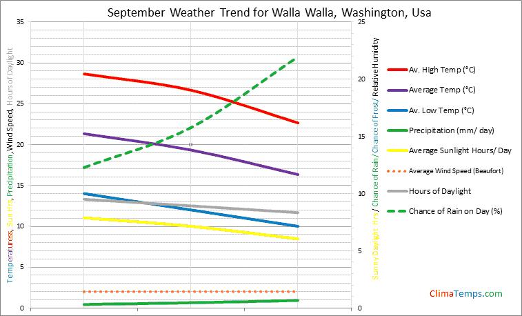Graph of weather in Walla Walla, Washington in September