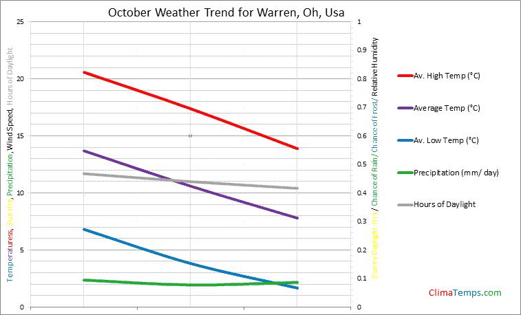 Graph of weather in Warren, Oh in October