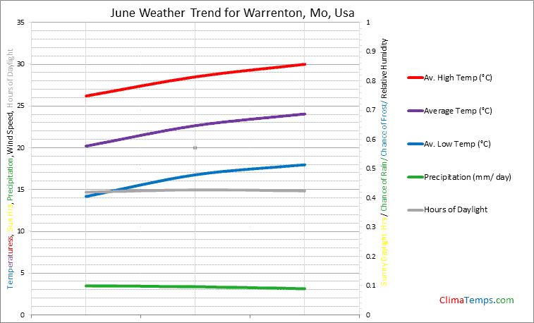 Graph of weather in Warrenton, Mo in June