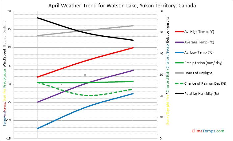 Graph of weather in Watson Lake, Yukon Territory in April
