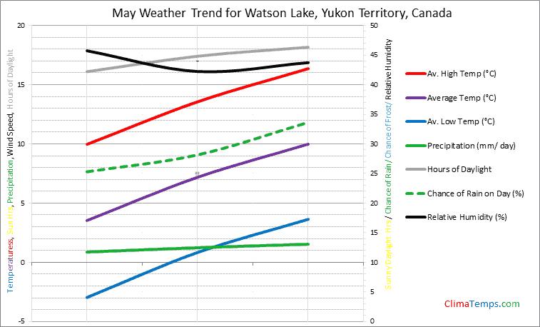 Graph of weather in Watson Lake, Yukon Territory in May