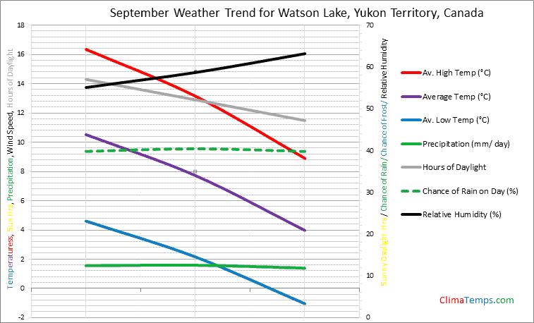 Graph of weather in Watson Lake, Yukon Territory in September