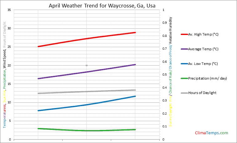 Graph of weather in Waycrosse, Ga in April